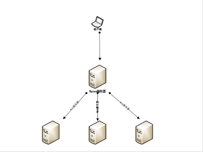 Nginx负载均衡配置简单配置方法-综合问题-虎跃云
